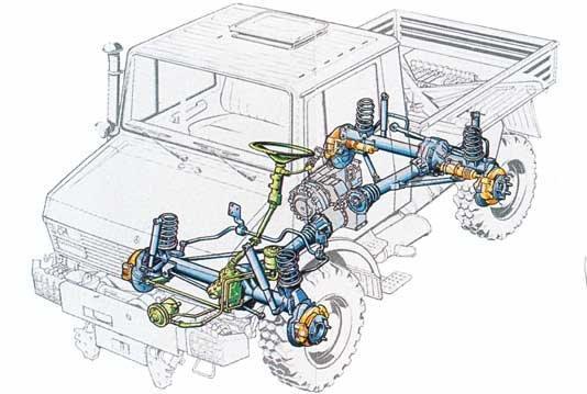 unimog-szerkezeti-rajz